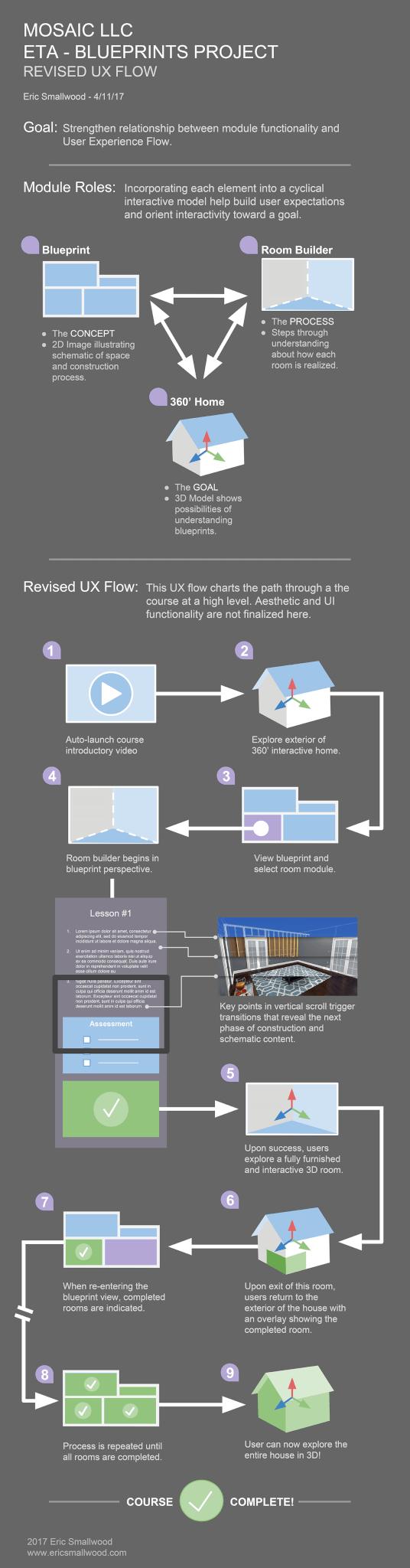 ETA - Blueprints_UXFlow
